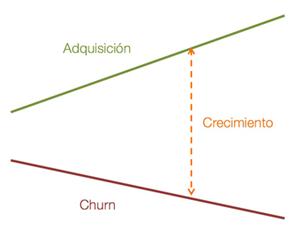 adquisicion-crecimiento-churn-model-negocio